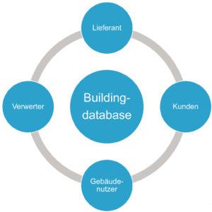 BuildingDatabase - Stakeholder